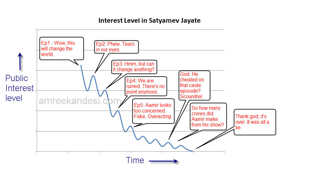 The Rise and Fall of Satyamev Jayate